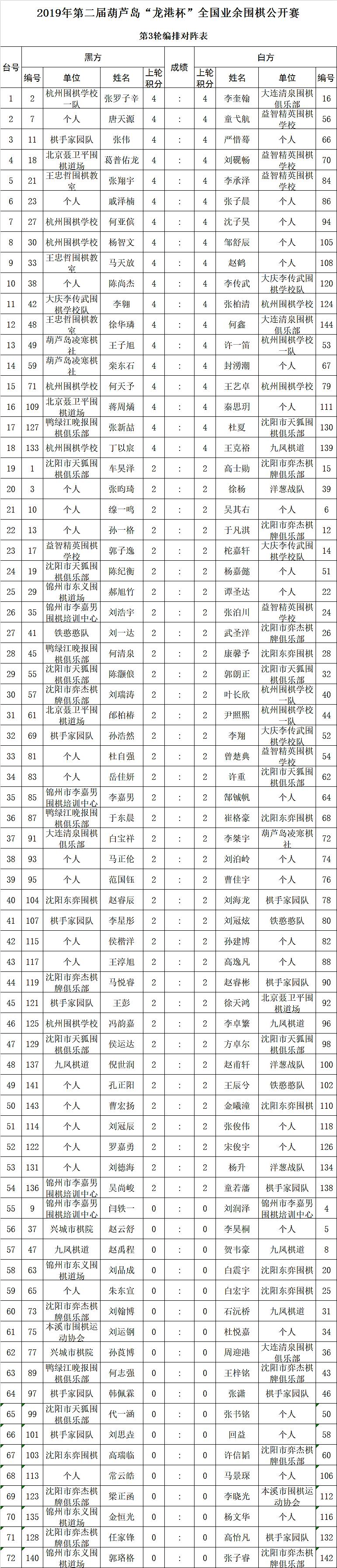 第2届龙港杯第三轮.png