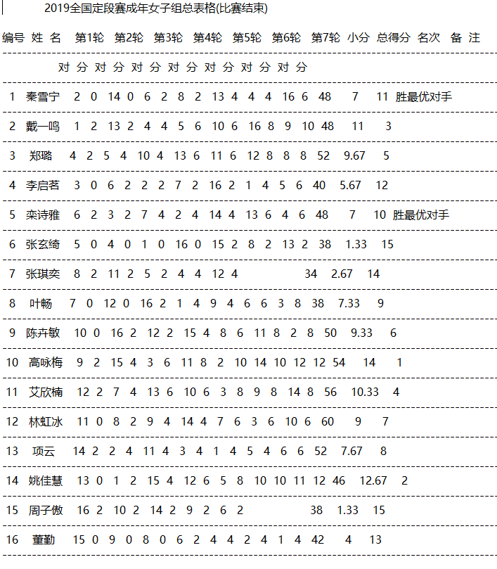 成年女子组成绩表.png